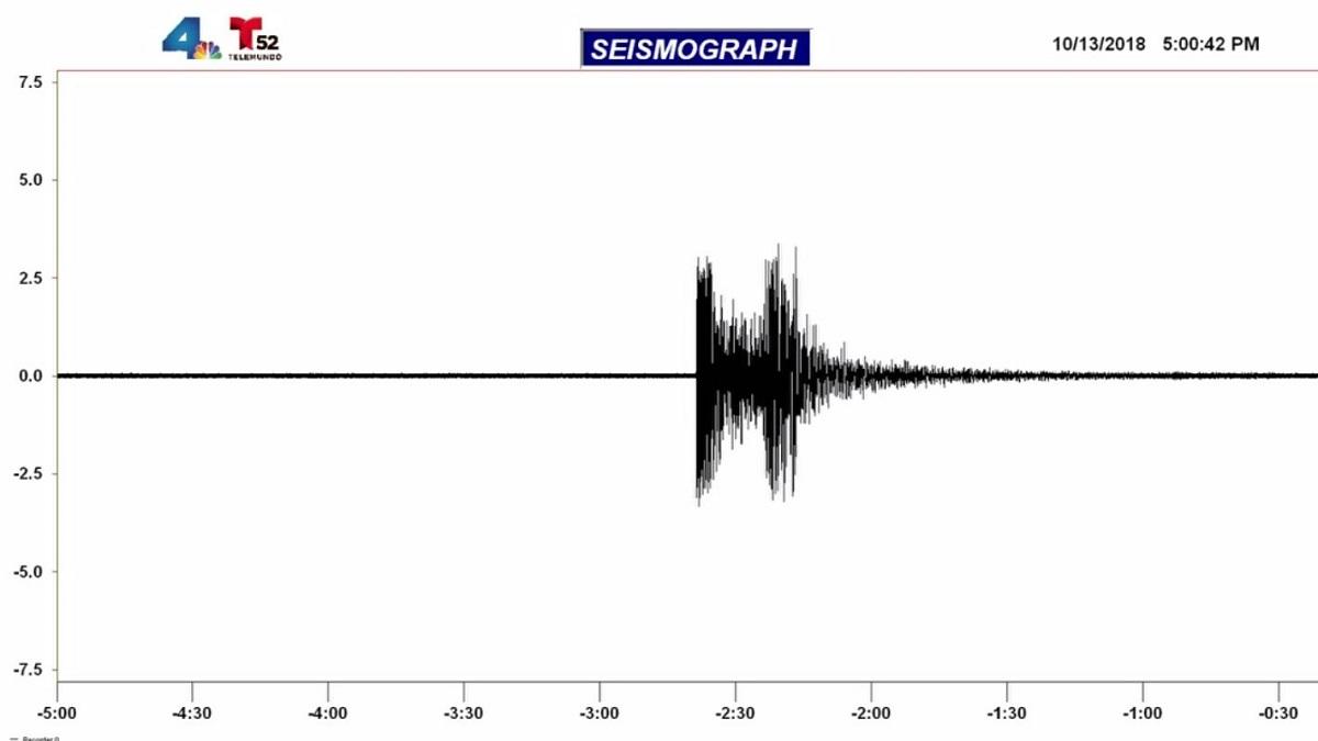 An earthquake strikes near Aguanga, California on Oct. 13, 2018.