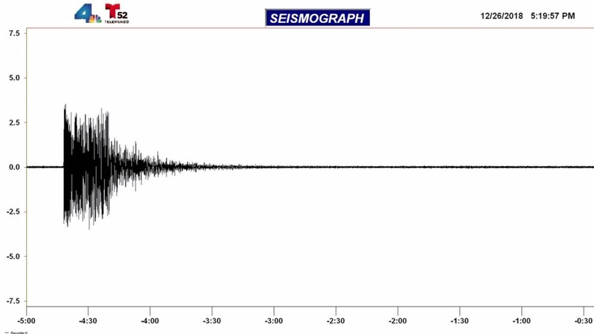 An earthquake struck near Lucerne Valley on Wednesday, Dec. 26, 2018.